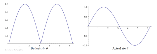 Figure 8: Butler's Sine vs. Actual Sine