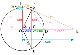 Figure 6: The Trigonometric Functions