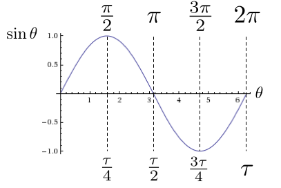 sine-with-tau