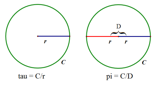 Figure 1: tau vs. pi