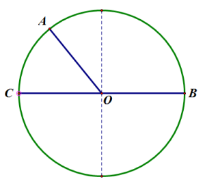 Figure 7: Angles AOB and AOC produce different results when used as parameters for trig functions