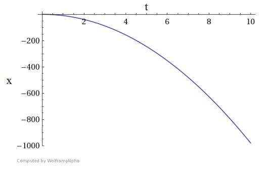 Figure 1: A falling object
