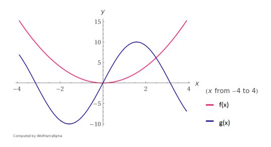 Figure 1: The functions f(x) and g(x) are independent of one another. The outcomes selected by f(x) are free from the influence of g(x), and vice versa.