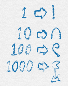 Figure 1: Egyptian numerals