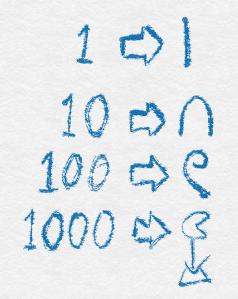 Figure 1: Egyptian numerals