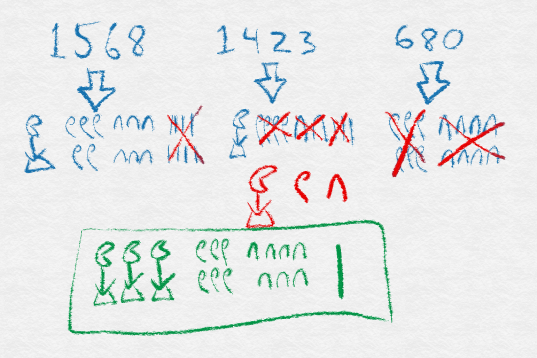 Figure 3: Egyptian arithmetic