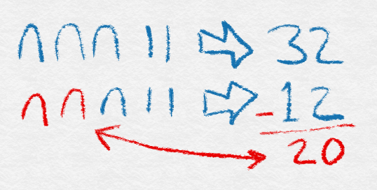 Figure 4: Egyptian subtraction