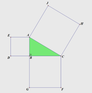 Figure 1: A right triangle with squares on its sides