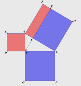 Figure 2: Dividing the square on the hypotenuse