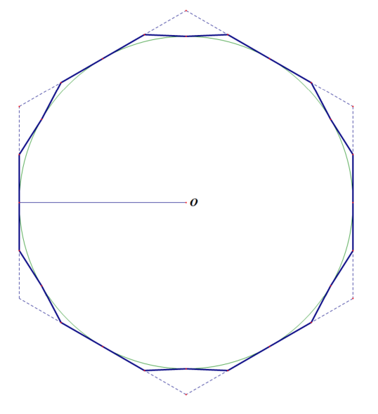 Figure 2: Circle and Dodecagon with radius equal to apothem