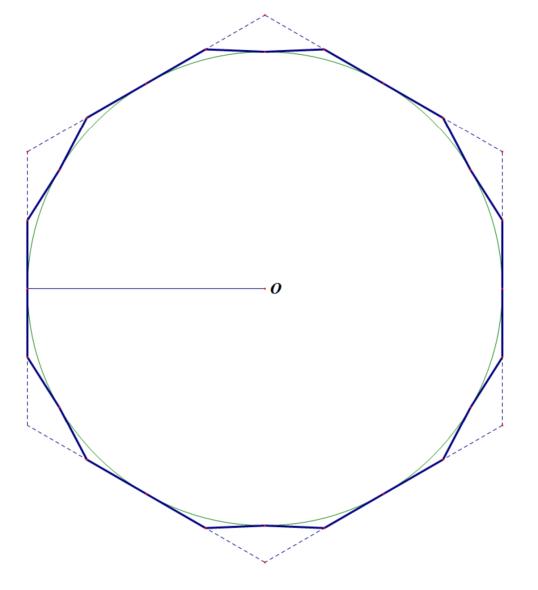 Figure 2: Circle and Dodecagon with radius equal to apothem